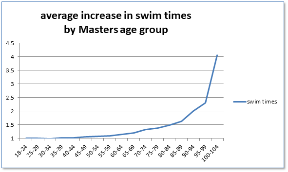 Multi Class Swimming | Masters Swimming New South Wales
